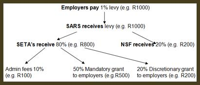sdf levy distribution Skills Development Levy